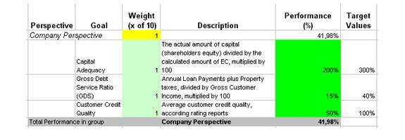 BSC Designer Standard, Business & Finance Software, Business Management Software Screenshot