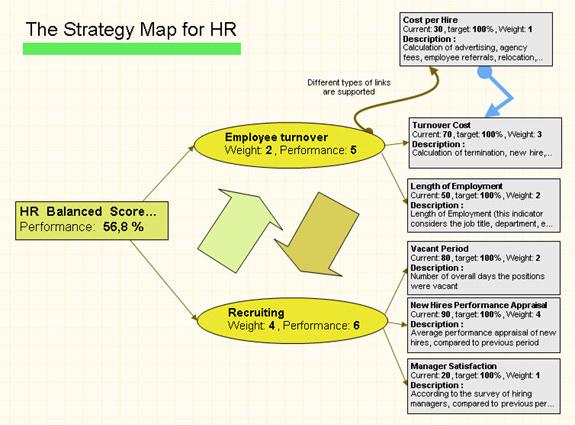 BSC Designer Standard, Business Management Software Screenshot