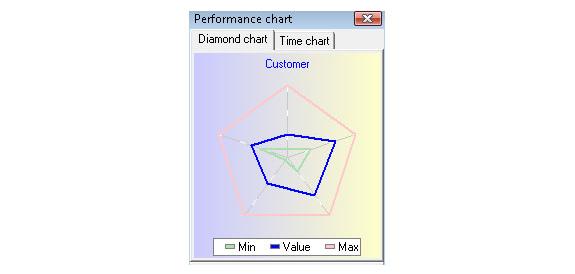 Business Management Software, BSC Designer Standard Screenshot