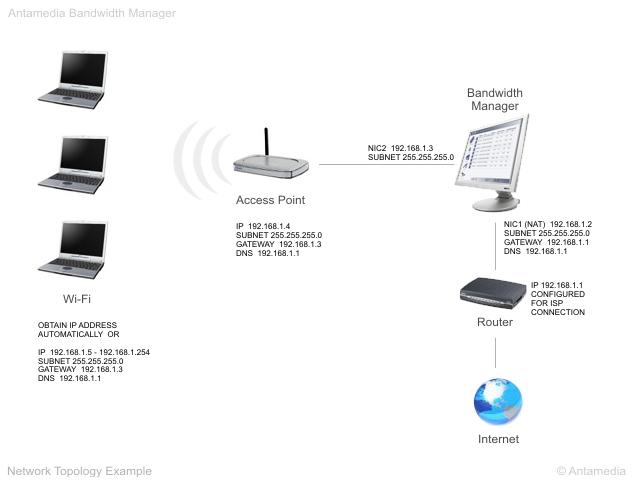 Bandwidth Manager Screenshot