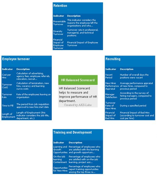 BSC Designer Standard, Business & Finance Software, Business Mind Mapping Software Screenshot