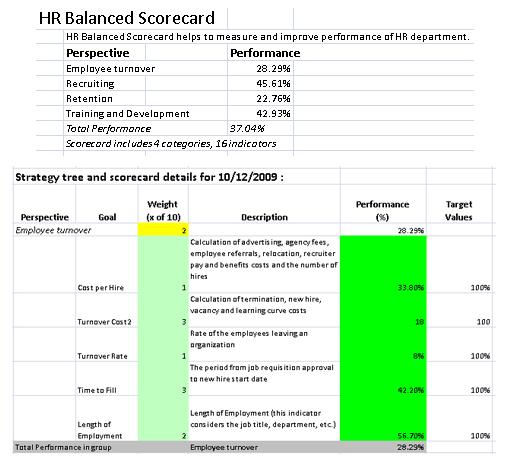 Business Mind Mapping Software, BSC Designer Standard Screenshot