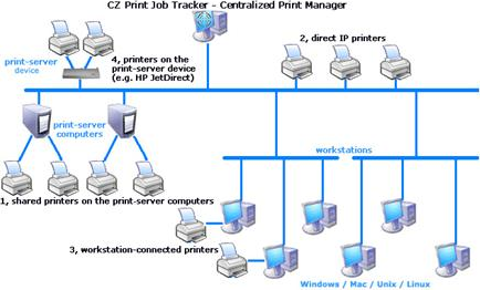CZ Print Job Tracker Screenshot