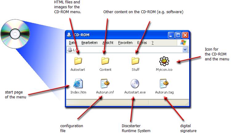 Discstarter, DVD Authoring Software Screenshot