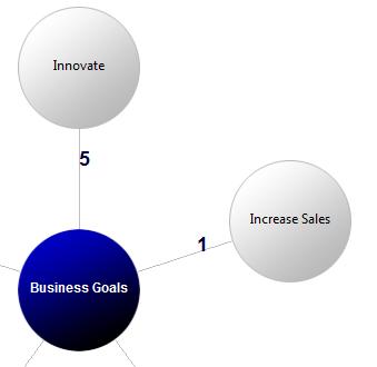 GoalEnforcer Starter Edition, Mind Mapping Software Screenshot