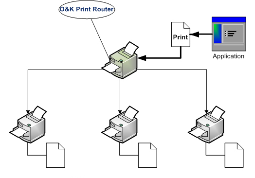 O&K Print Router Screenshot