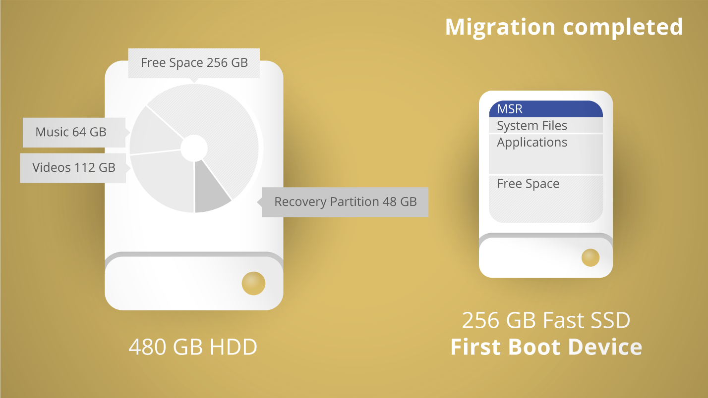 Software Utilities, Paragon Migrate OS 5.0 (English) Screenshot