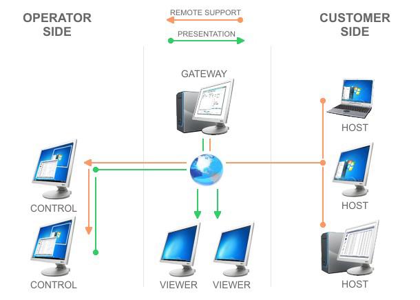 Remote Control Software Screenshot