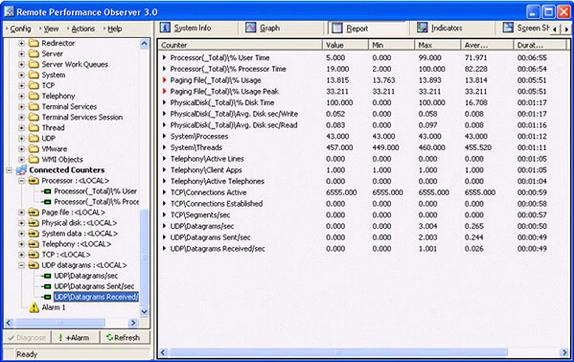 Remote Performance Observer, Security Software Screenshot