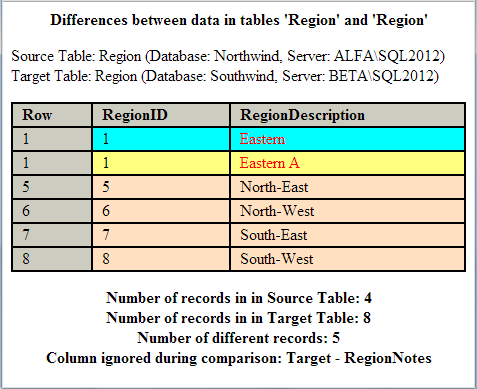 SQL Server Comparison Tool Screenshot 10