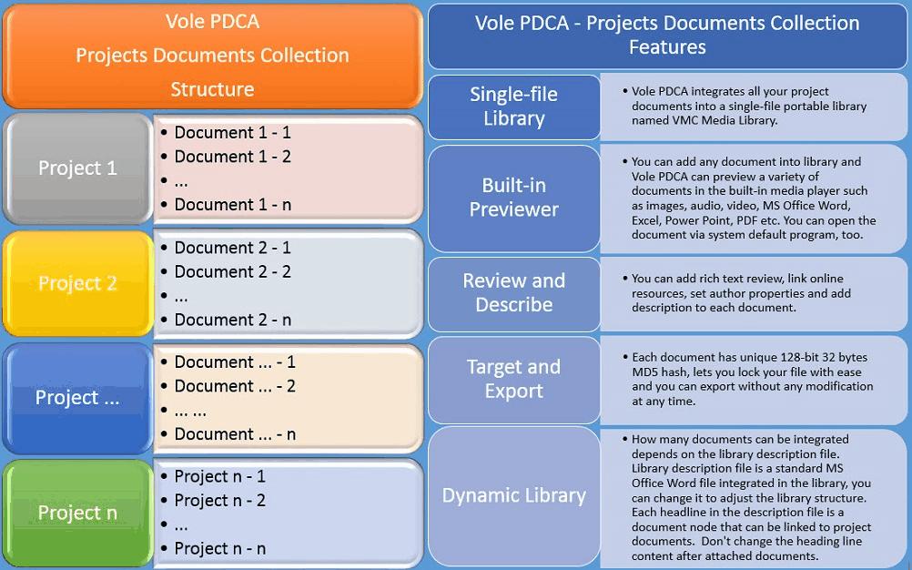 Vole PDCA, Project Management Software Screenshot