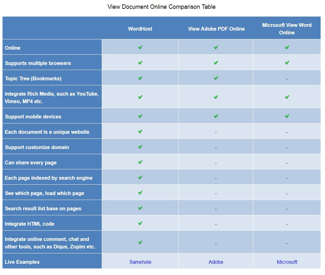PageShare Web Hosting 10 - 10 websites 1 year web hosting Screenshot 10